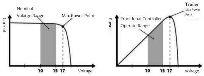 Nominal 12v Solar Cell I V Curve And Output Power Graph