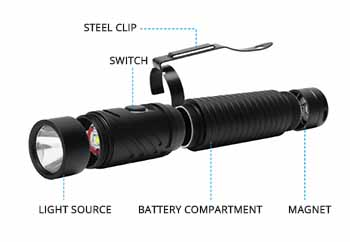 Head Mounted Rechargeable Led Work Light Sp Work Head 2 Structure
